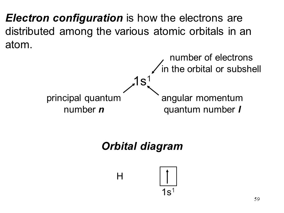 59 Electron configuration is how the electrons are distributed among the various atomic orbitals in an atom. 1s 1 principal quantum number n angular m