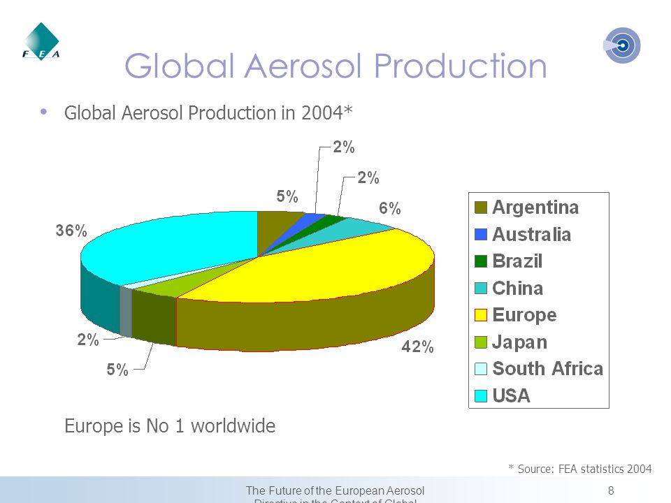 8The Future of the European Aerosol Directive in the Context of Global Harmonization Global Aerosol Production Global Aerosol Production in 2004* Europe is No 1 worldwide * Source: FEA statistics 2004