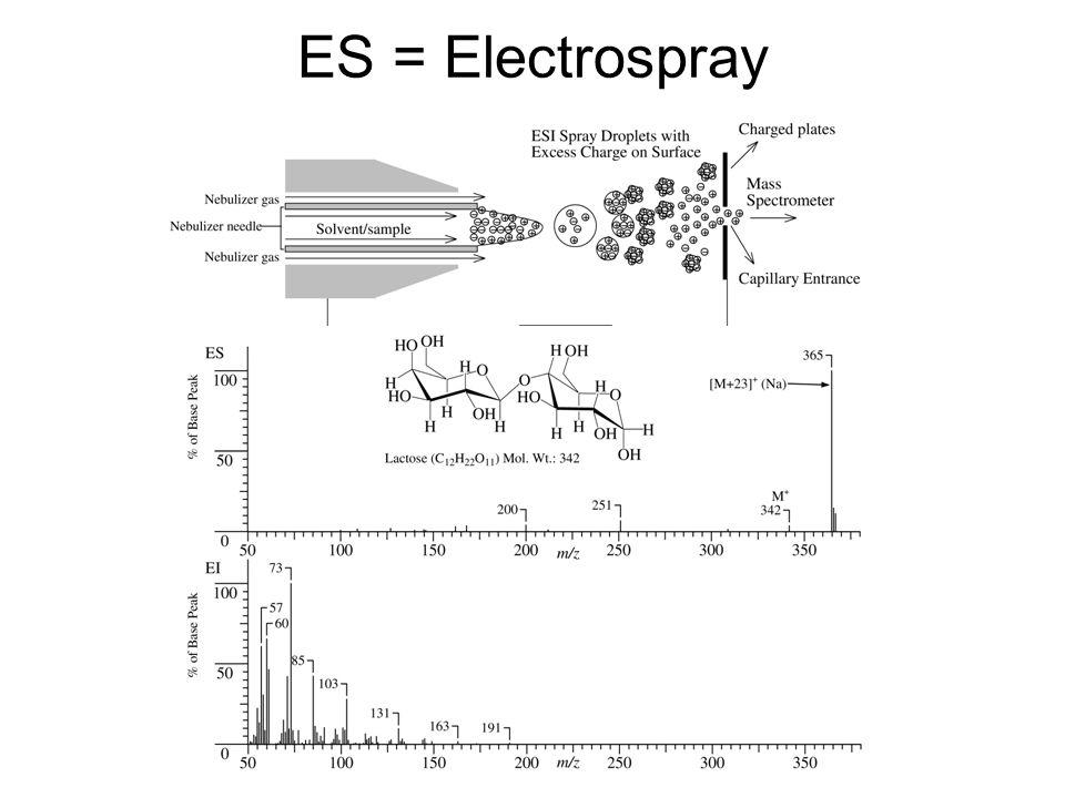 ES = Electrospray