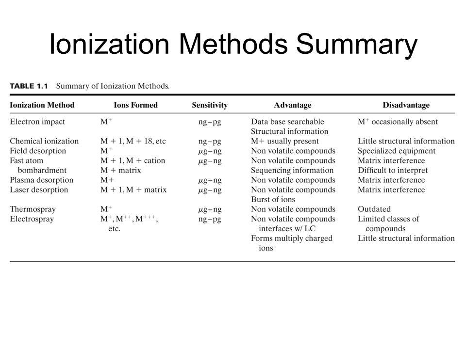 Ionization Methods Summary