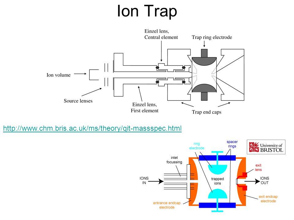 Ion Trap http://www.chm.bris.ac.uk/ms/theory/qit-massspec.html