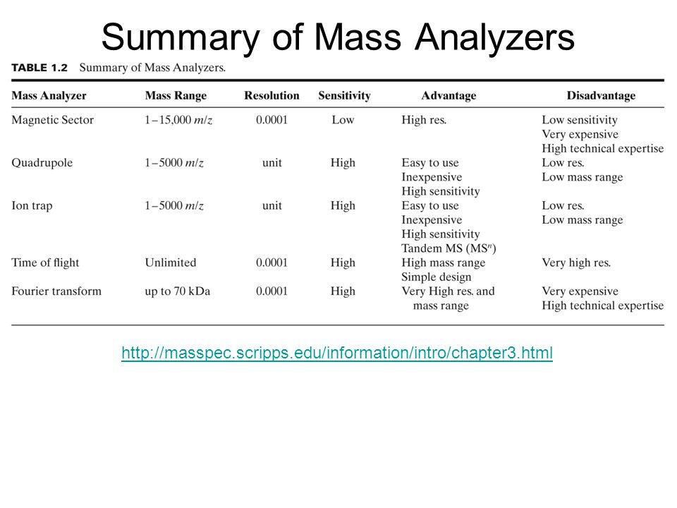 Summary of Mass Analyzers http://masspec.scripps.edu/information/intro/chapter3.html