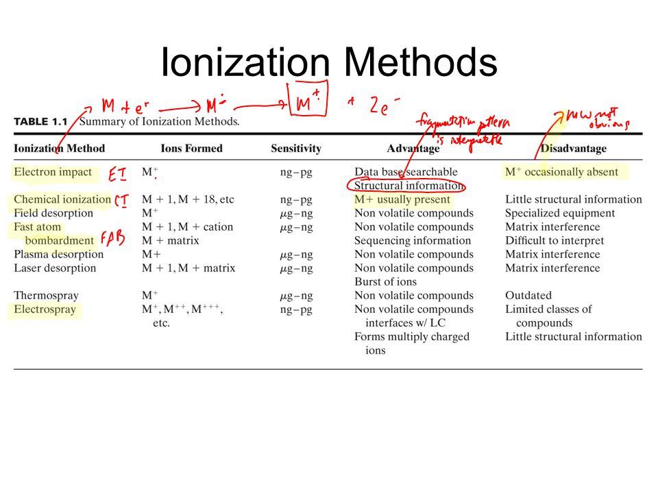 Ionization Methods