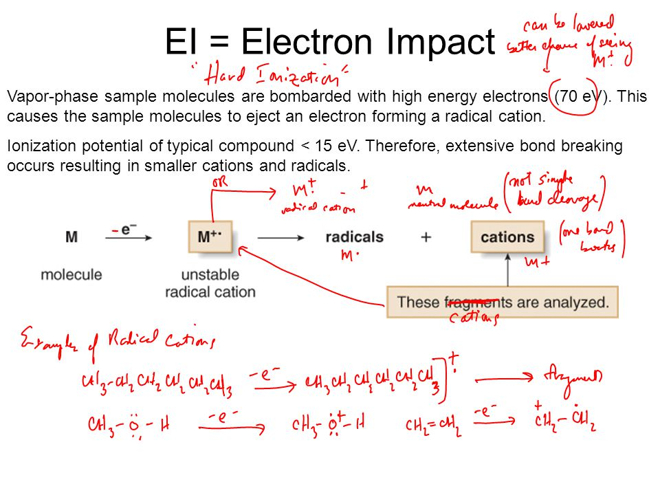 EI = Electron Impact Vapor-phase sample molecules are bombarded with high energy electrons (70 eV). This causes the sample molecules to eject an elect