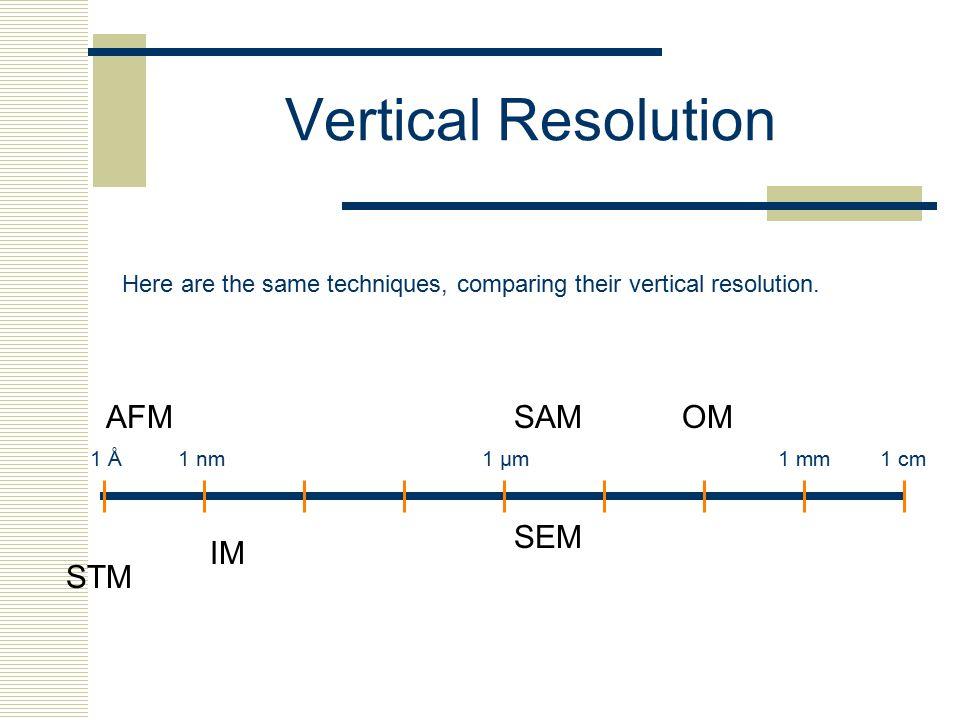 Vertical Resolution 1 cm1 mm1 µm1 nm1 Å AFM STM IM SEM OMSAM Here are the same techniques, comparing their vertical resolution.