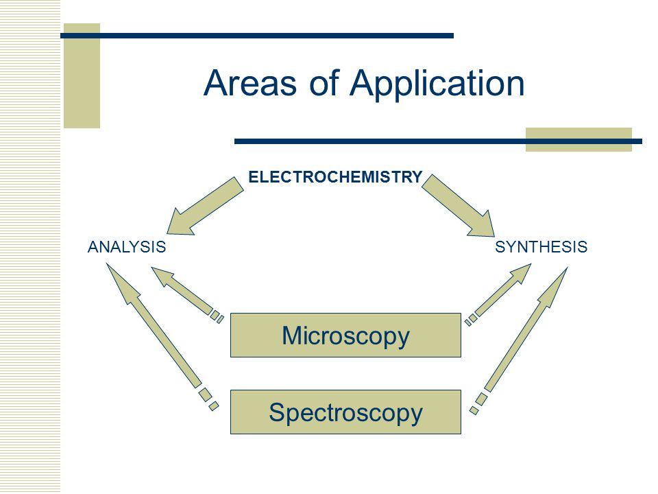 Areas of Application ELECTROCHEMISTRY SYNTHESIS ANALYSIS Microscopy Spectroscopy