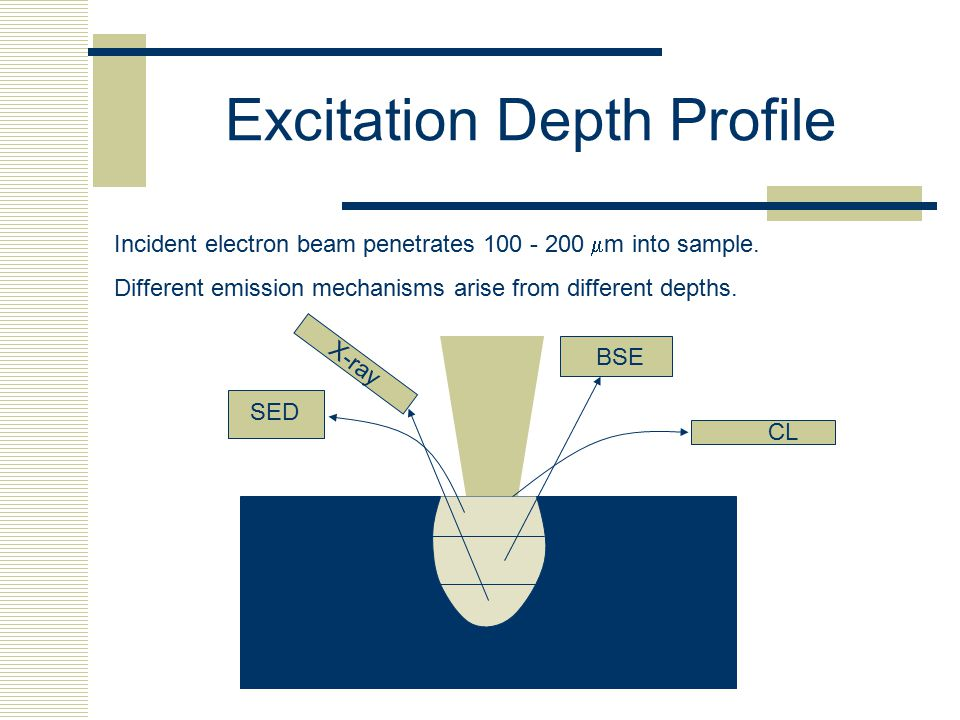 Excitation Depth Profile Incident electron beam penetrates 100 - 200  m into sample. Different emission mechanisms arise from different depths. X-ray