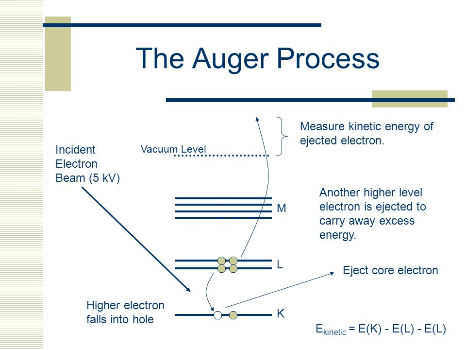 The Auger Process K L M Vacuum Level Eject core electron Higher electron falls into hole Another higher level electron is ejected to carry away excess