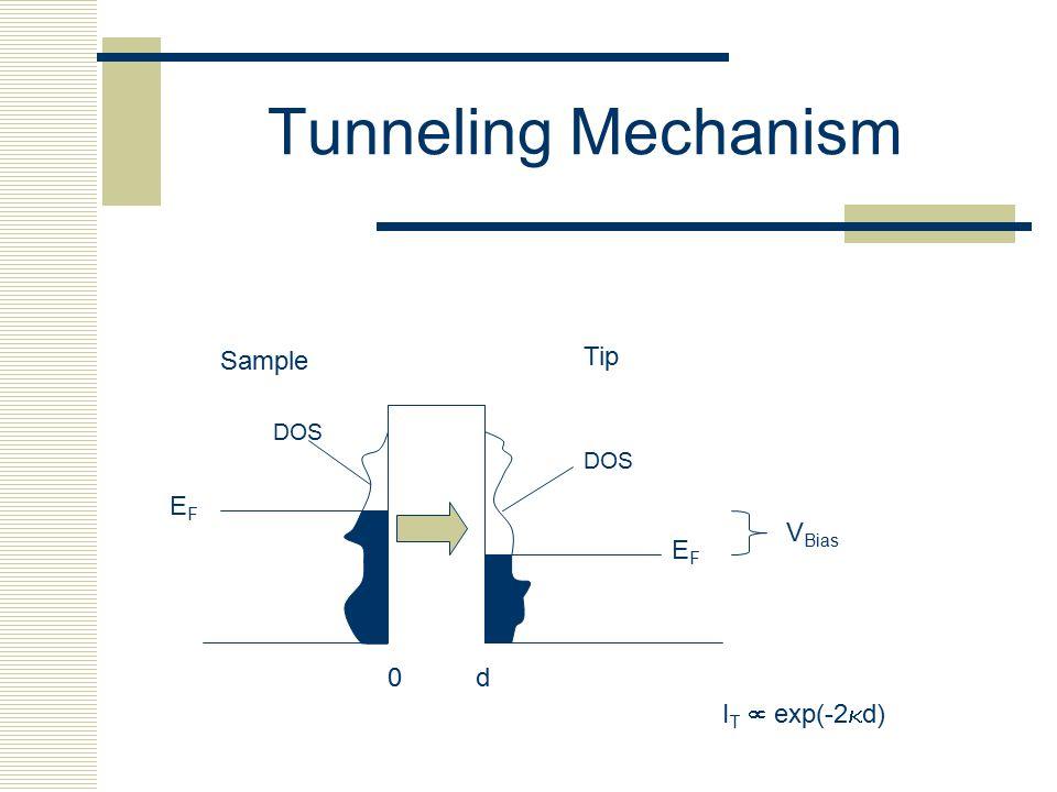 Tunneling Mechanism Sample Tip EFEF EFEF V Bias 0d DOS I T  exp(-2  d)