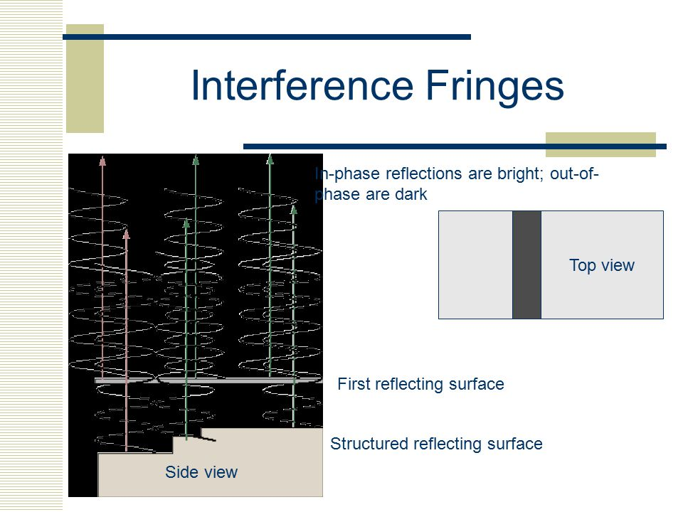 Interference Fringes First reflecting surface Structured reflecting surface Top view In-phase reflections are bright; out-of- phase are dark Side view