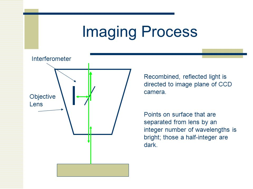 Imaging Process Recombined, reflected light is directed to image plane of CCD camera. Points on surface that are separated from lens by an integer num