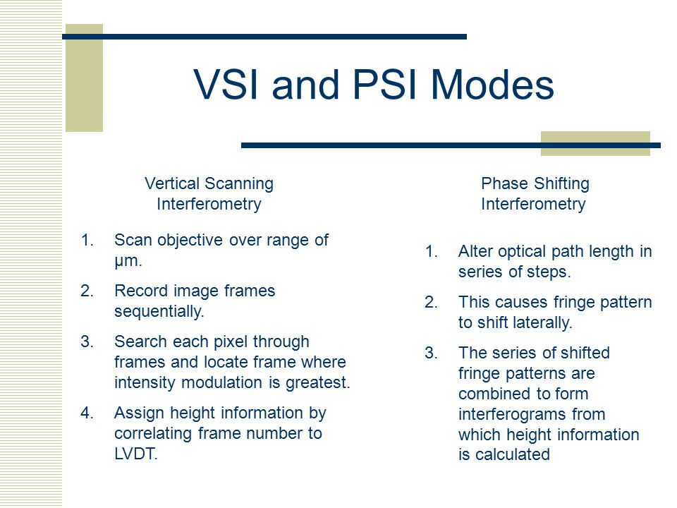 VSI and PSI Modes Vertical Scanning Interferometry 1.Scan objective over range of µm. 2.Record image frames sequentially. 3.Search each pixel through