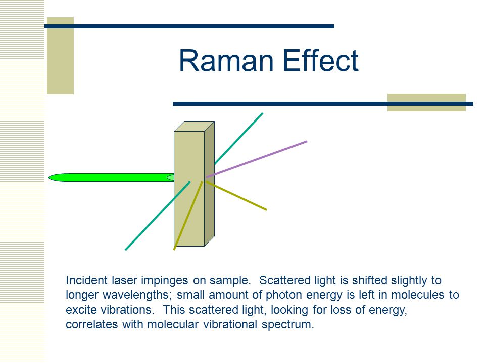 Raman Effect Incident laser impinges on sample.
