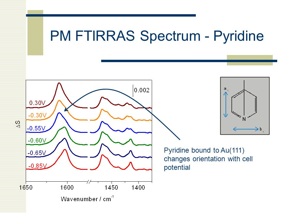 PM FTIRRAS Spectrum - Pyridine Pyridine bound to Au(111) changes orientation with cell potential