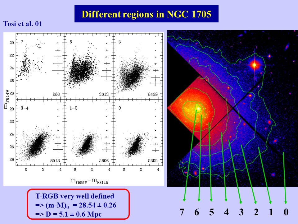 Different regions in NGC 1705 Tosi et al.