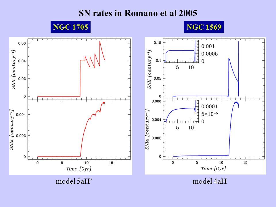SN rates in Romano et al 2005 NGC 1705 NGC 1569 model 5aH' model 4aH