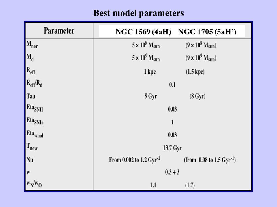 Best model parameters NGC 1569 (4aH) NGC 1705 (5aH') NGC 1569 (4aH) NGC 1705 (5aH')