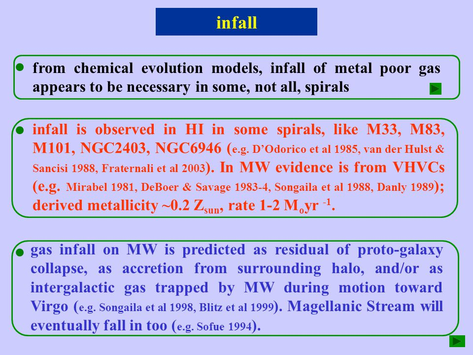 infall from chemical evolution models, infall of metal poor gas appears to be necessary in some, not all, spirals infall is observed in HI in some spirals, like M33, M83, M101, NGC2403, NGC6946 ( e.g.