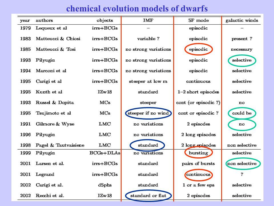 chemical evolution models of dwarfs