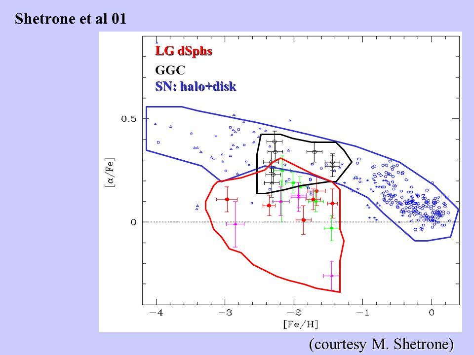 Shetrone et al 01 SN: halo+disk GGC LG dSphs (courtesy M. Shetrone)