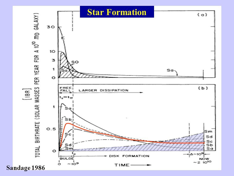 Star Formation Sandage 1986