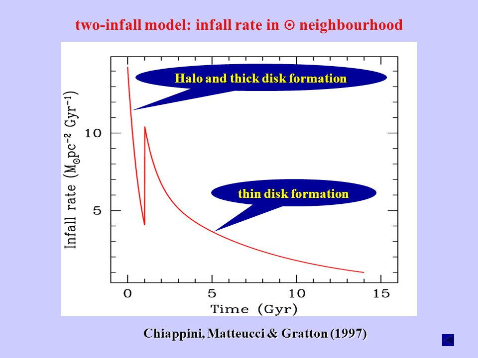 two-infall model: infall rate in  neighbourhood Halo and thick disk formation thin disk formation Chiappini, Matteucci & Gratton (1997)
