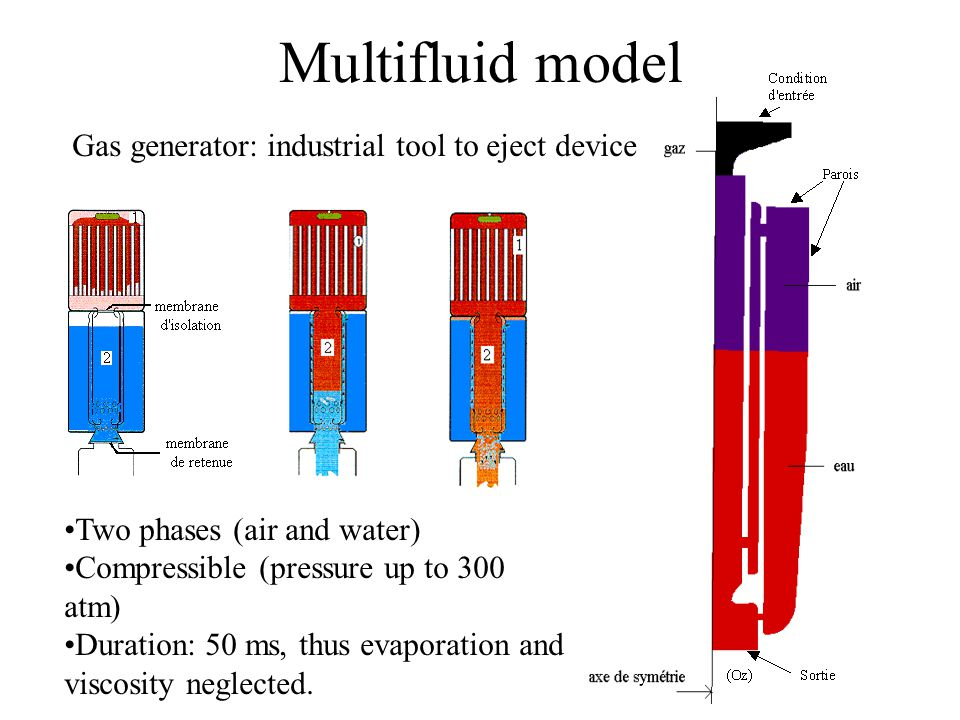 Multifluid model Gas generator: industrial tool to eject device Two phases (air and water) Compressible (pressure up to 300 atm) Duration: 50 ms, thus evaporation and viscosity neglected.