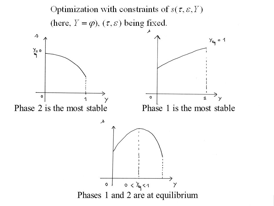 Phase 2 is the most stablePhase 1 is the most stable Phases 1 and 2 are at equilibrium