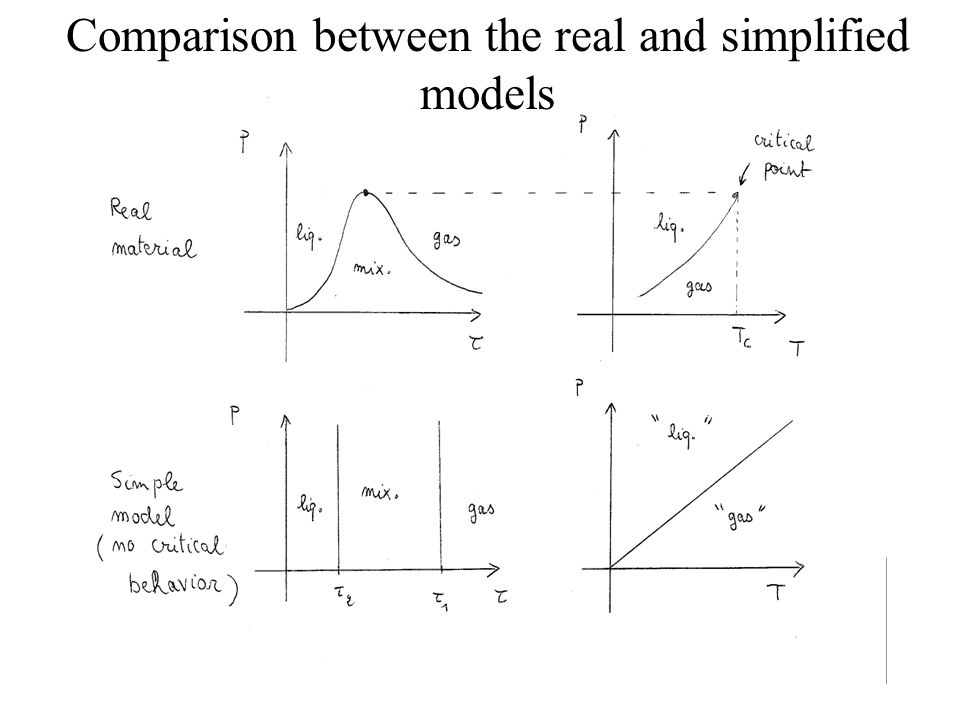 Comparison between the real and simplified models
