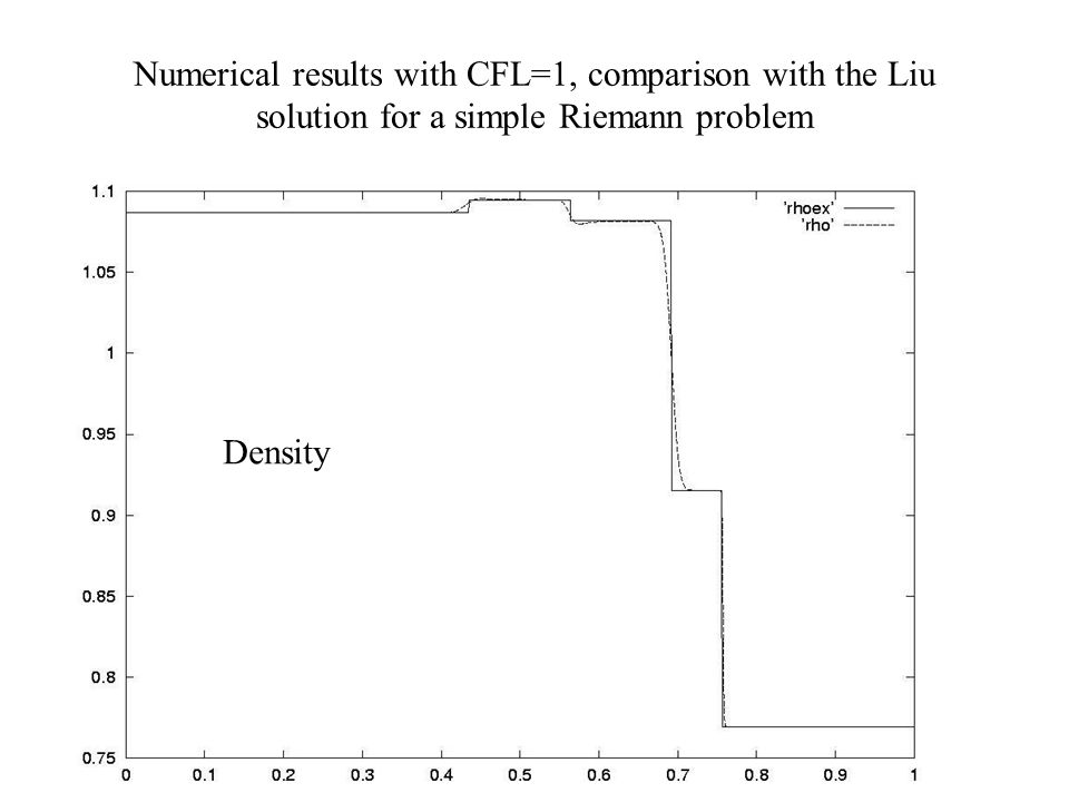 Numerical results with CFL=  comparison with the Liu solution for a simple Riemann problem Density