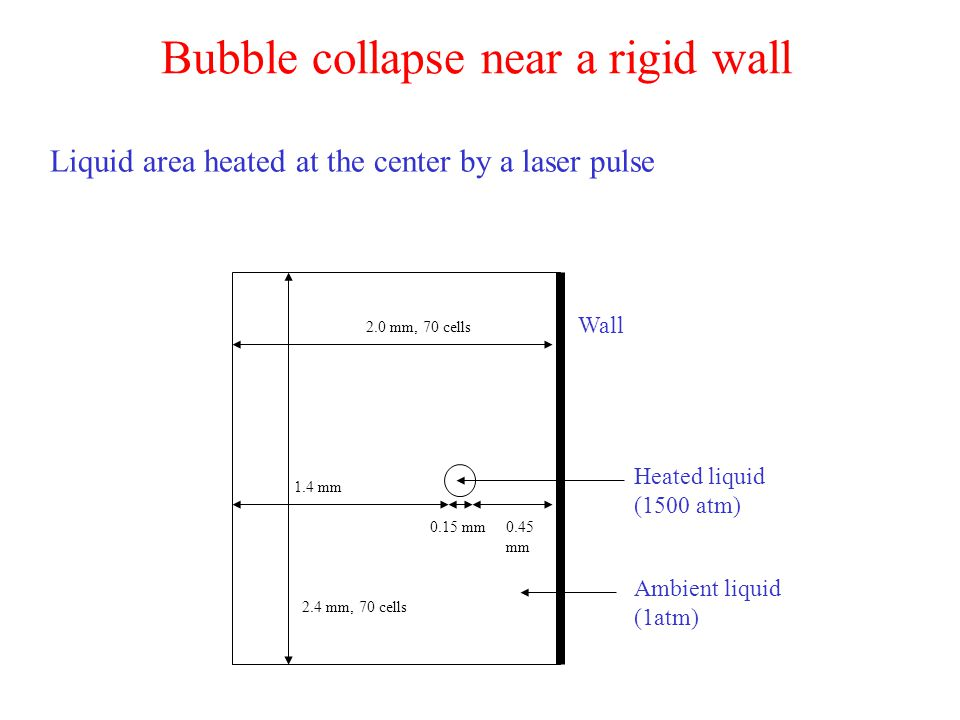 Liquid area heated at the center by a laser pulse Bubble collapse near a rigid wall Ambient liquid (1atm) Heated liquid (1500 atm) 2.0 mm, 70 cells 2.4 mm, 70 cells 1.4 mm 0.15 mm0.45 mm Wall