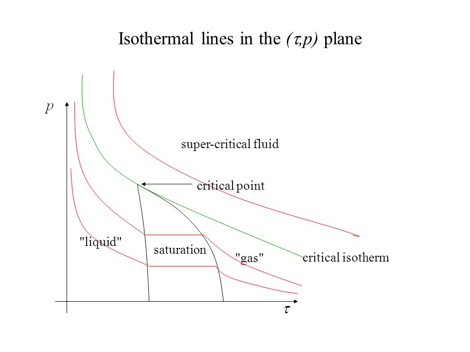 Isothermal lines in the ( ,p) plane critical point saturation liquid gas critical isotherm super-critical fluid