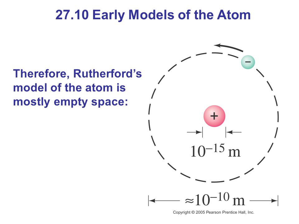 27.10 Early Models of the Atom Therefore, Rutherford's model of the atom is mostly empty space: