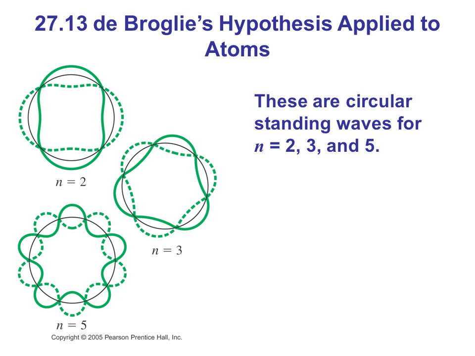 27.13 de Broglie's Hypothesis Applied to Atoms These are circular standing waves for n = 2, 3, and 5.