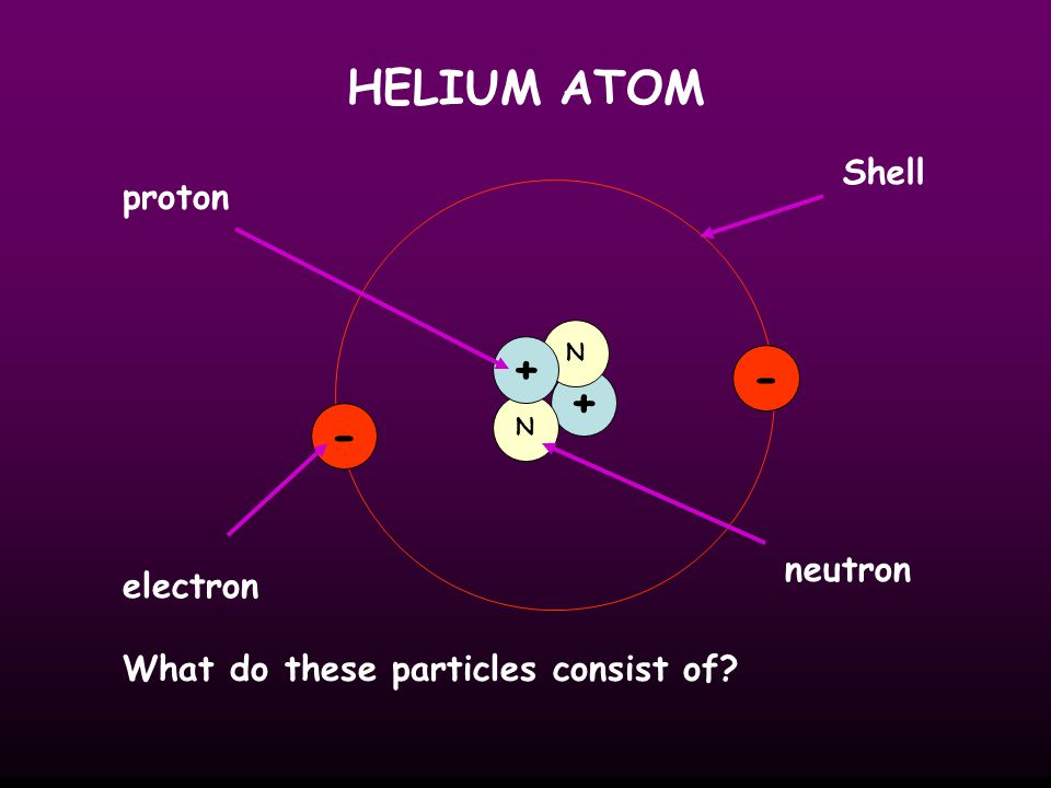 HELIUM ATOM + N N + - - proton electron neutron Shell What do these particles consist of