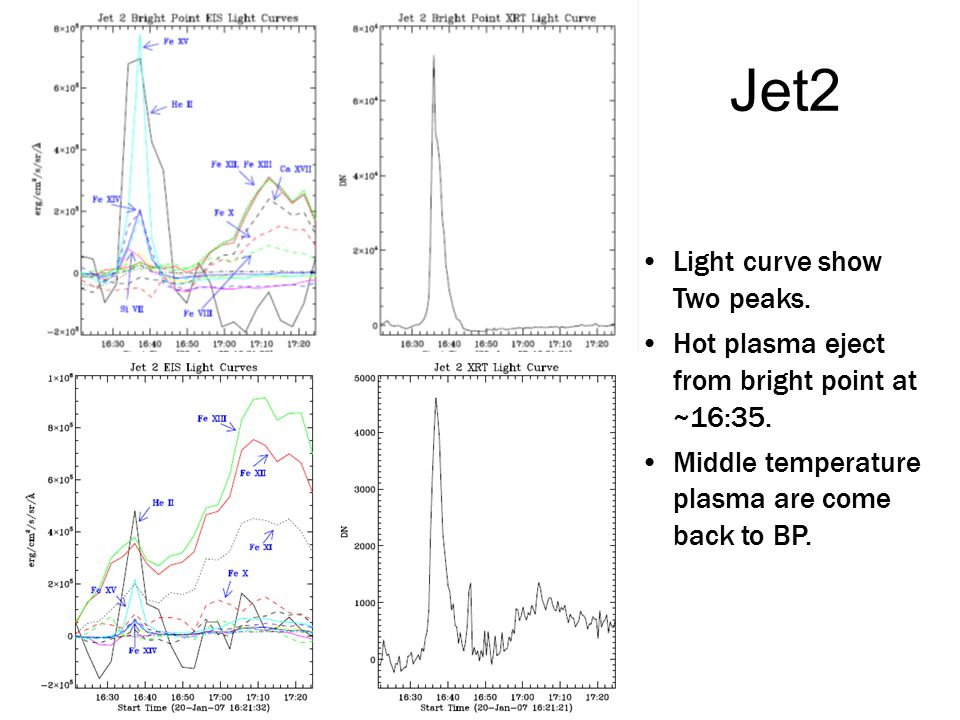 Jet2 Light curve show Two peaks. Hot plasma eject from bright point at ~16:35. Middle temperature plasma are come back to BP.