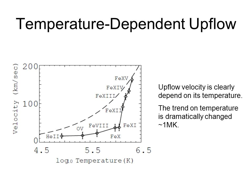Temperature-Dependent Upflow Upflow velocity is clearly depend on its temperature. The trend on temperature is dramatically changed ~1MK.