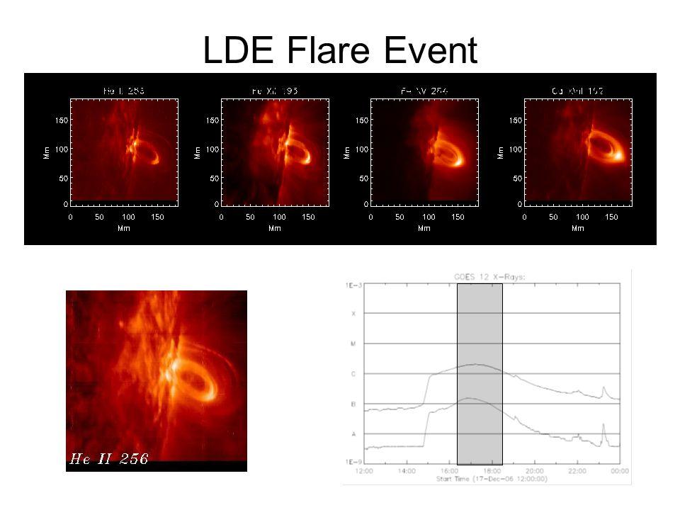 LDE Flare Event He II 256Fe XII 195 Fe XV 284Ca XVII/Fe XI 192