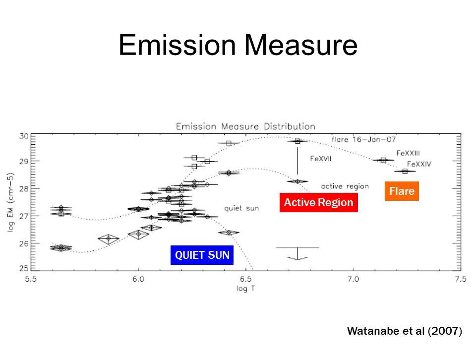 Emission Measure Watanabe et al (2007)  QUIET SUN  Active Region  Flare