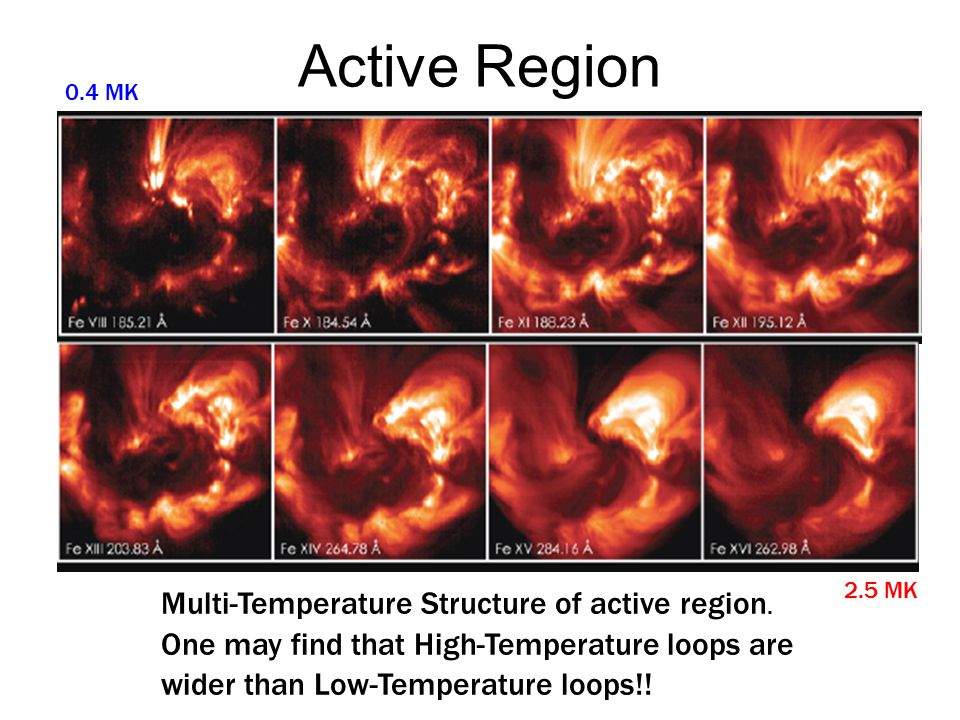 Active Region Multi-Temperature Structure of active region. ‏ One may find that High-Temperature loops are wider than Low-Temperature loops!! 0.4 MK ‏