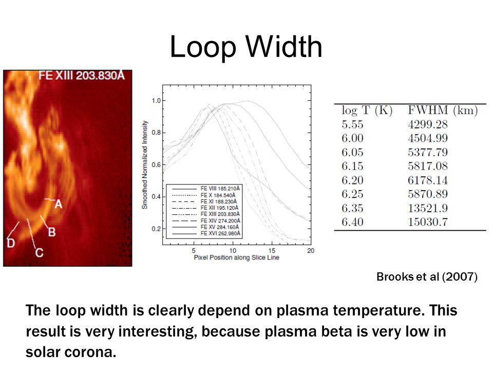 Loop Width Brooks et al (2007)  The loop width is clearly depend on plasma temperature.