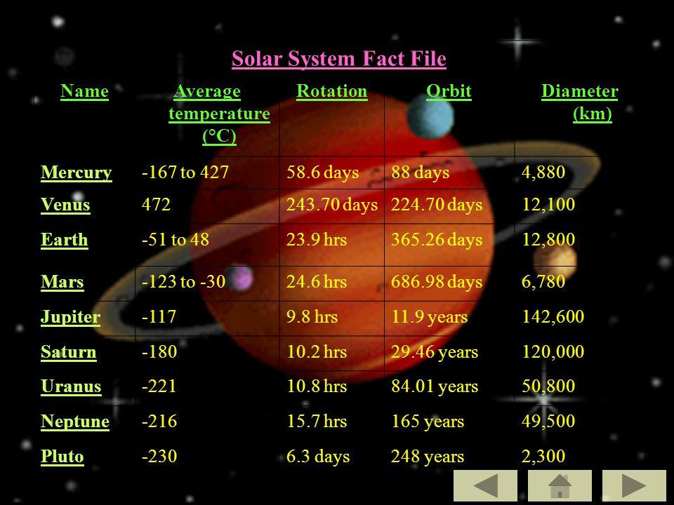 18 Solar System Fact File NameAverage temperature (°C) RotationOrbitDiameter (km) Mercury-167 to 42758.6 days88 days4,880 Venus472243.70 days224.70 days12,100 Earth-51 to 4823.9 hrs365.26 days12,800 Mars-123 to -3024.6 hrs686.98 days6,780 Jupiter-1179.8 hrs11.9 years142,600 Saturn-18010.2 hrs29.46 years120,000 Uranus-22110.8 hrs84.01 years50,800 Neptune-21615.7 hrs165 years49,500 Pluto-2306.3 days248 years2,300