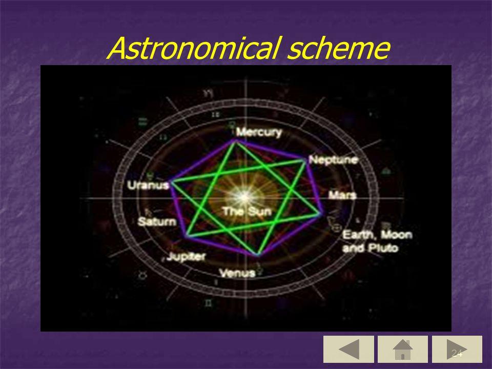 24 Astronomical scheme