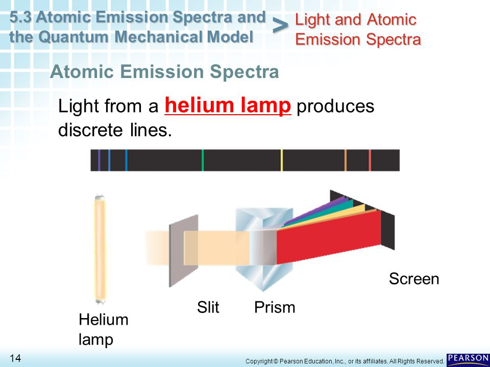5.3 Atomic Emission Spectra and the Quantum Mechanical Model 14 > Copyright © Pearson Education, Inc., or its affiliates. All Rights Reserved. Light f