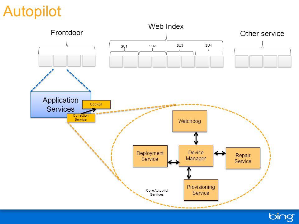 Autopilot Frontdoor Web Index SU1 SU2 SU3 SU4 Application Services Collection Service Cockpit Watchdog Device Manager Provisioning Service Repair Serv