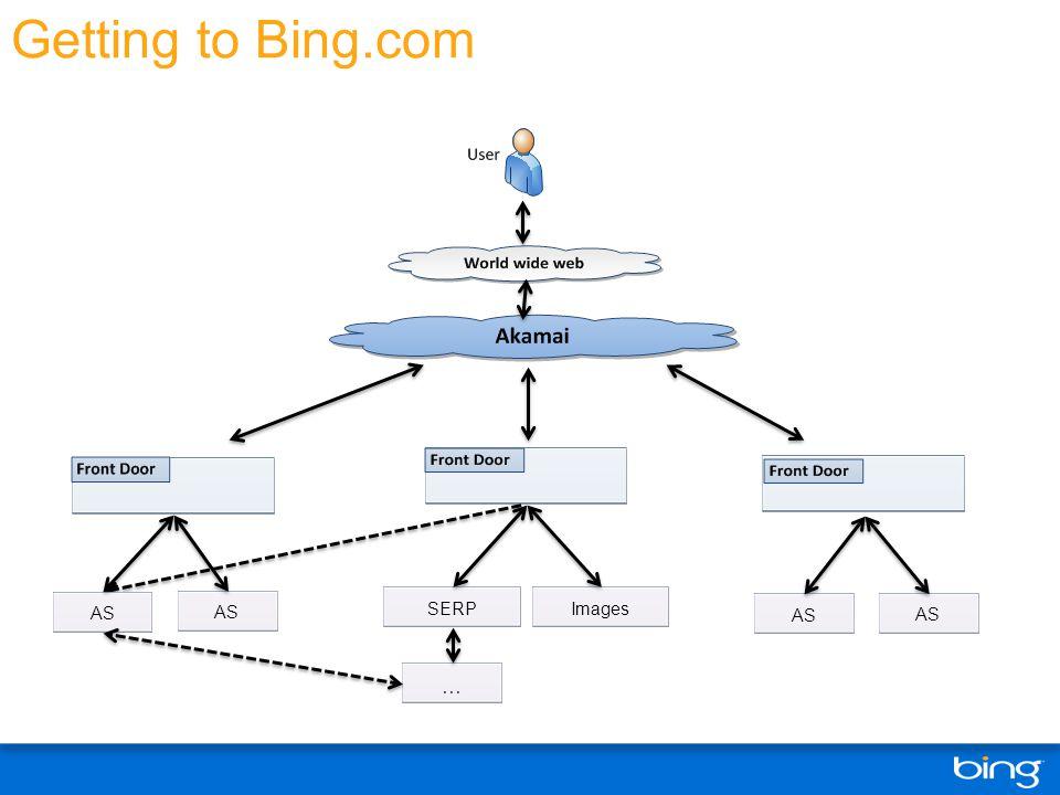 Getting to Bing.com SERPImagesAS …