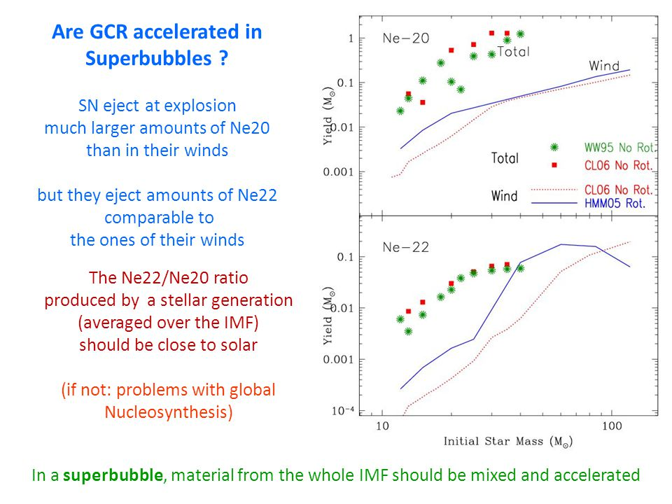 Are GCR accelerated in Superbubbles ? SN eject at explosion much larger amounts of Ne20 than in their winds but they eject amounts of Ne22 comparable