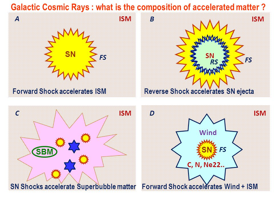 Galactic Cosmic Rays : what is the composition of accelerated matter .