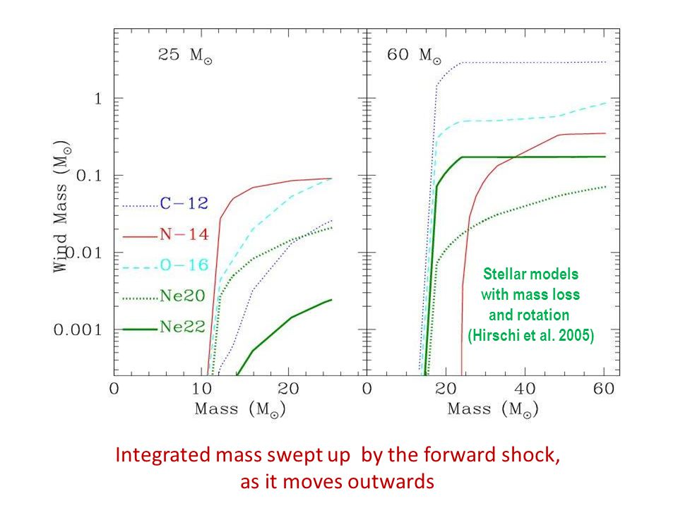 Integrated mass swept up by the forward shock, as it moves outwards Stellar models with mass loss and rotation (Hirschi et al. 2005)