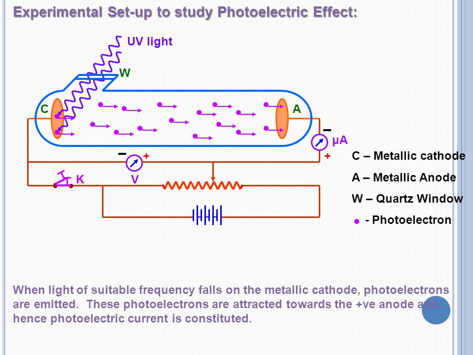 Experimental Set-up to study Photoelectric Effect: When light of suitable frequency falls on the metallic cathode, photoelectrons are emitted. These p